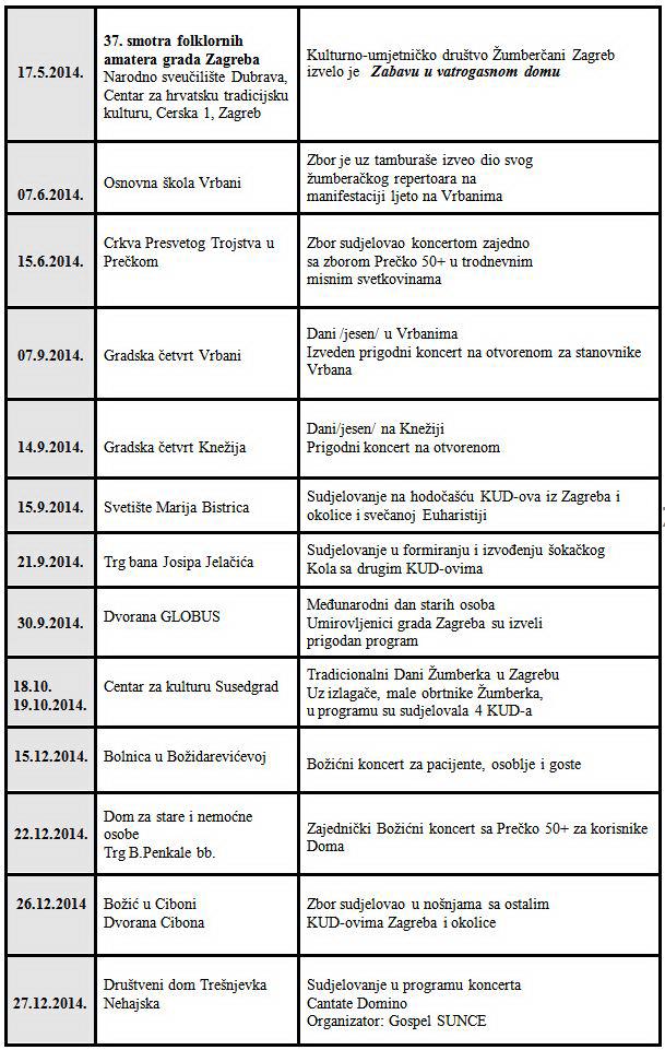 nastupi u 2014-2